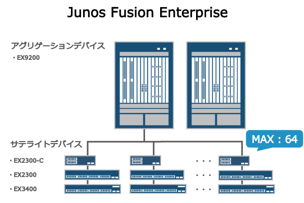Junos Fusion Enterprise