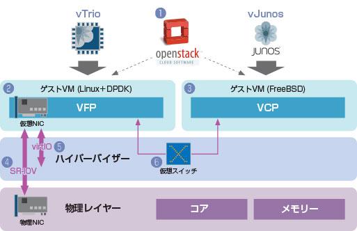 vMX(virtual MX) 製品仕様 仮想ルーター [Juniper Networks